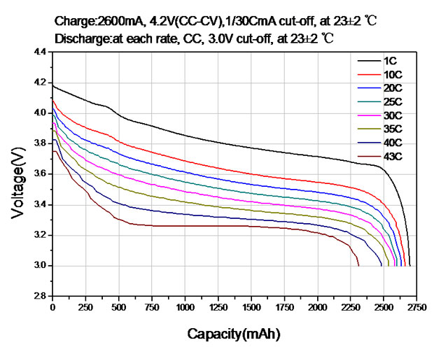 E Bike Battery Discharge Rate 4c Vs 3c Labatteria